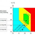 komfort wykres2